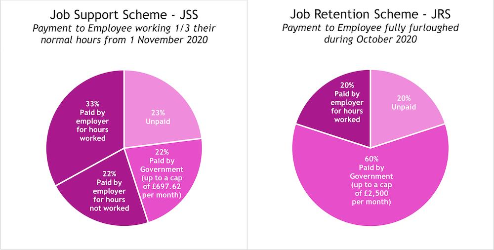 Pie charts explaining the coronavirus job retention schemes